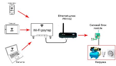 Управление светом через wifi своими руками